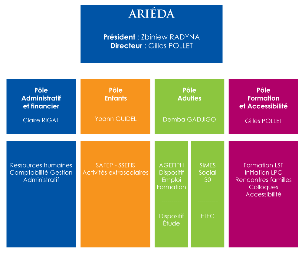 arieda-organigrame